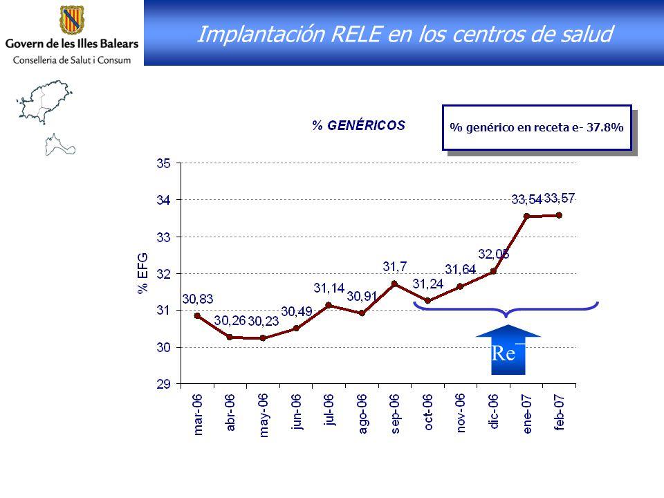 Re¯ Implantación RELE en los centros de salud % genérico en receta e- 37.8%