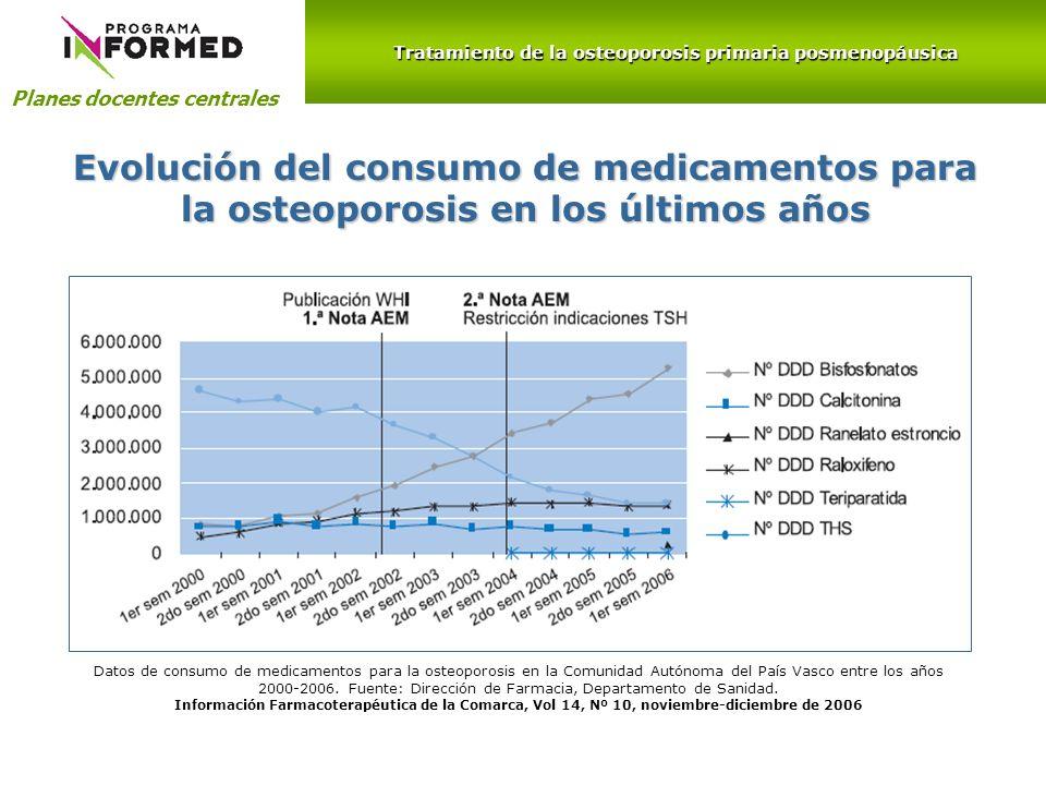 Planes docentes centrales Evolución del consumo de medicamentos para la osteoporosis en los últimos años Datos de consumo de medicamentos para la oste