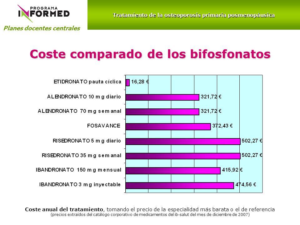 Planes docentes centrales Coste comparado de los bifosfonatos Coste anual del tratamiento, tomando el precio de la especialidad más barata o el de ref