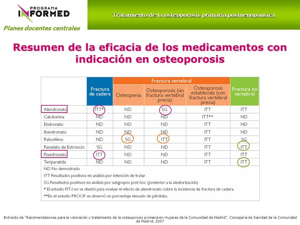 Planes docentes centrales Resumen de la eficacia de los medicamentos con indicación en osteoporosis Extraído de Recomendaciones para la valoración y t