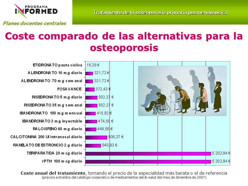 Planes docentes centrales Coste comparado de las alternativas para la osteoporosis Coste anual del tratamiento, tomando el precio de la especialidad m