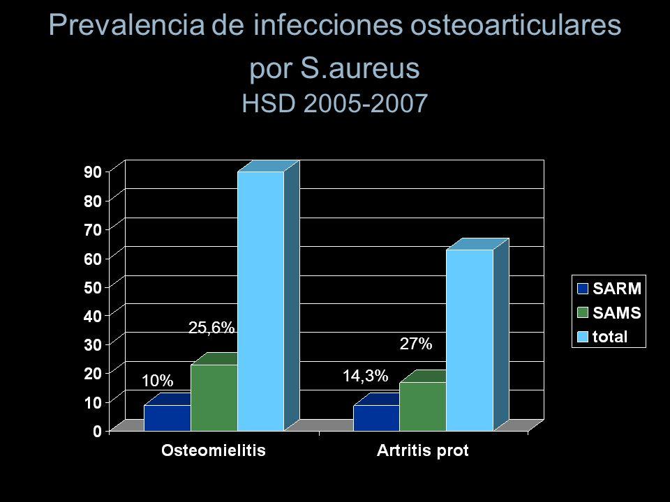 Prevalencia de infecciones osteoarticulares por S.aureus HSD 2005-2007 10% 25,6% 14,3% 27%