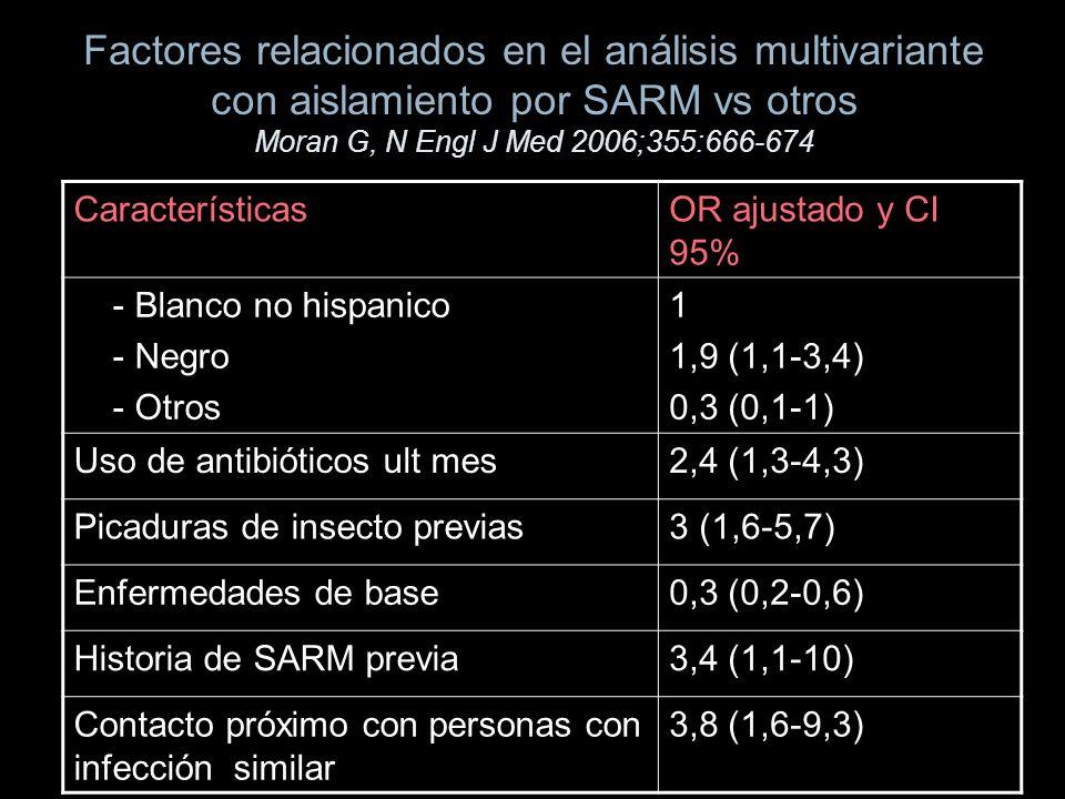Factores relacionados en el análisis multivariante con aislamiento por SARM vs otros Moran G, N Engl J Med 2006;355:666-674 CaracterísticasOR ajustado