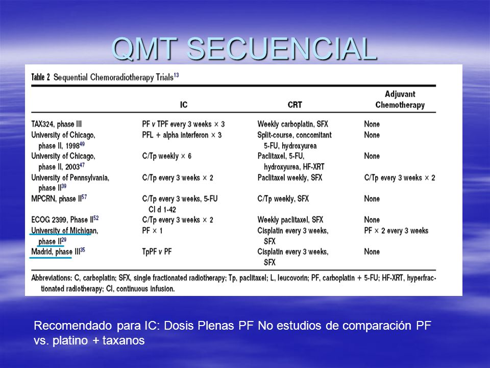 QMT SECUENCIAL Recomendado para IC: Dosis Plenas PF No estudios de comparación PF vs. platino + taxanos