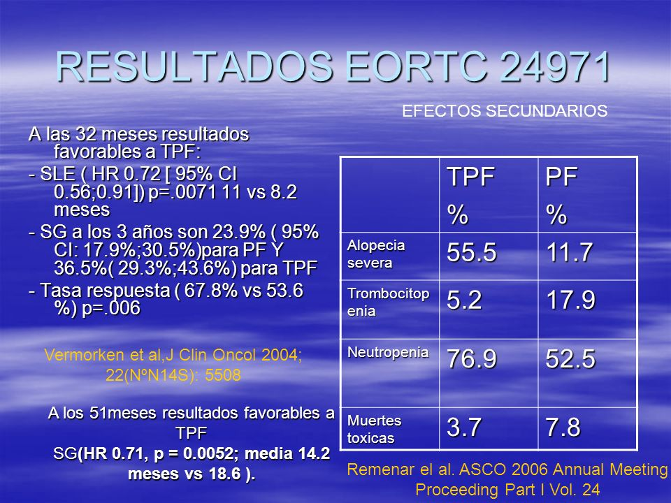 RESULTADOS EORTC 24971 A las 32 meses resultados favorables a TPF: - SLE ( HR 0.72 [ 95% CI 0.56;0.91]) p=.0071 11 vs 8.2 meses - SG a los 3 años son 23.9% ( 95% CI: 17.9%;30.5%)para PF Y 36.5%( 29.3%;43.6%) para TPF - Tasa respuesta ( 67.8% vs 53.6 %) p=.006 TPF%PF% Alopecia severa 55.511.7 Trombocitop enia 5.217.9 Neutropenia76.952.5 Muertes toxicas 3.77.8 EFECTOS SECUNDARIOS Vermorken et al,J Clin Oncol 2004; 22(NºN14S): 5508 A los 51meses resultados favorables a TPF SG(HR 0.71, p = 0.0052; media 14.2 meses vs 18.6 ).