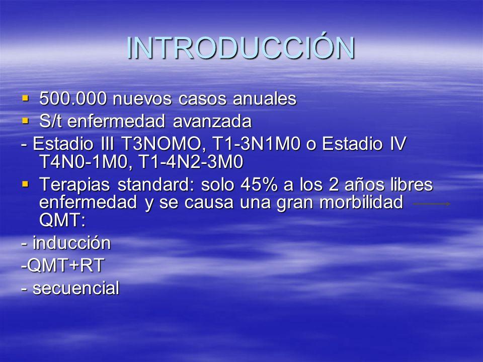 INTRODUCCIÓN 500.000 nuevos casos anuales 500.000 nuevos casos anuales S/t enfermedad avanzada S/t enfermedad avanzada - Estadio III T3NOMO, T1-3N1M0 o Estadio IV T4N0-1M0, T1-4N2-3M0 Terapias standard: solo 45% a los 2 años libres enfermedad y se causa una gran morbilidad QMT: Terapias standard: solo 45% a los 2 años libres enfermedad y se causa una gran morbilidad QMT: - inducción -QMT+RT - secuencial