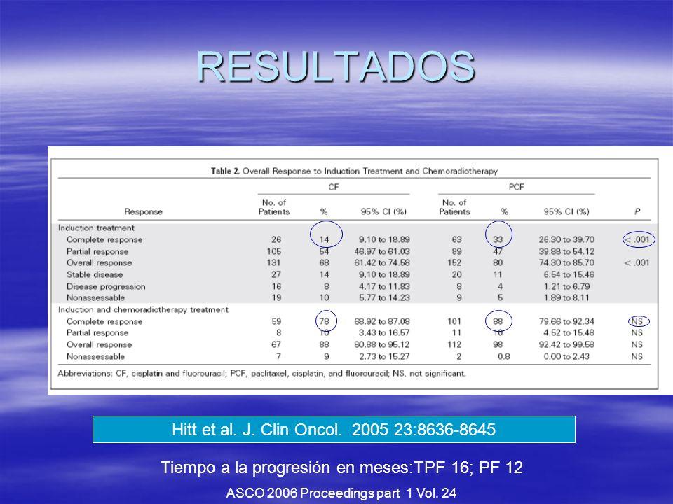 RESULTADOS Tiempo a la progresión en meses:TPF 16; PF 12 ASCO 2006 Proceedings part 1 Vol. 24