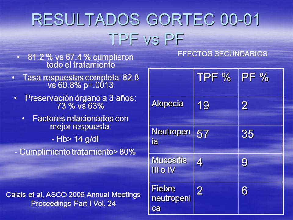 RESULTADOS GORTEC 00-01 TPF vs PF 81.2 % vs 67.4 % cumplieron todo el tratamiento Tasa respuestas completa: 82.8 vs 60.8% p=.0013 Preservación órgano a 3 años: 73 % vs 63% Factores relacionados con mejor respuesta: - Hb> 14 g/dl - Cumplimiento tratamiento> 80% Calais et al, ASCO 2006 Proceedings Part I Vol.