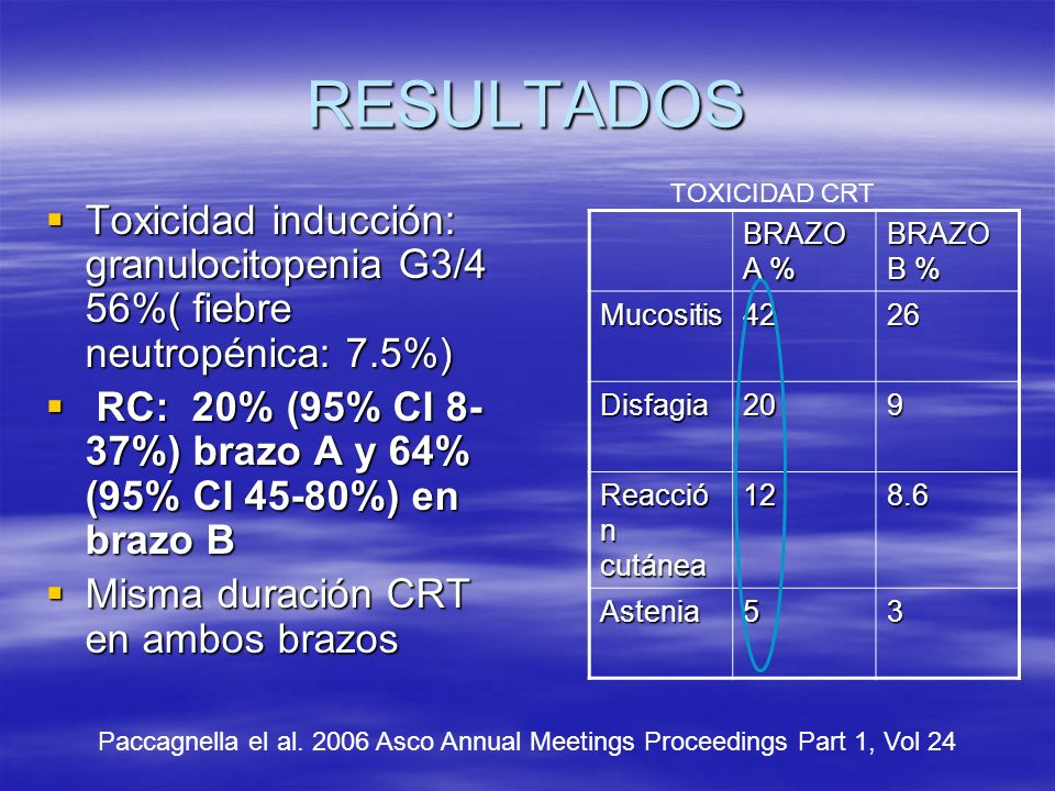 RESULTADOS Toxicidad inducción: granulocitopenia G3/4 56%( fiebre neutropénica: 7.5%) Toxicidad inducción: granulocitopenia G3/4 56%( fiebre neutropénica: 7.5%) RC: 20% (95% CI 8- 37%) brazo A y 64% (95% CI 45-80%) en brazo B RC: 20% (95% CI 8- 37%) brazo A y 64% (95% CI 45-80%) en brazo B Misma duración CRT en ambos brazos Misma duración CRT en ambos brazos BRAZO A % BRAZO B % Mucositis4226 Disfagia209 Reacció n cutánea 128.6 Astenia53 TOXICIDAD CRT Paccagnella el al.