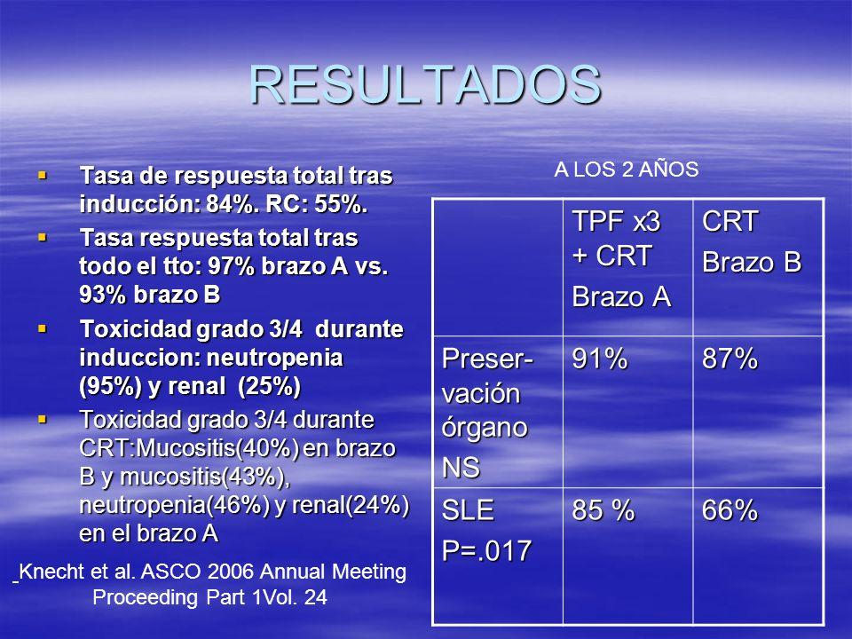 RESULTADOS Tasa de respuesta total tras inducción: 84%. RC: 55%. Tasa de respuesta total tras inducción: 84%. RC: 55%. Tasa respuesta total tras todo
