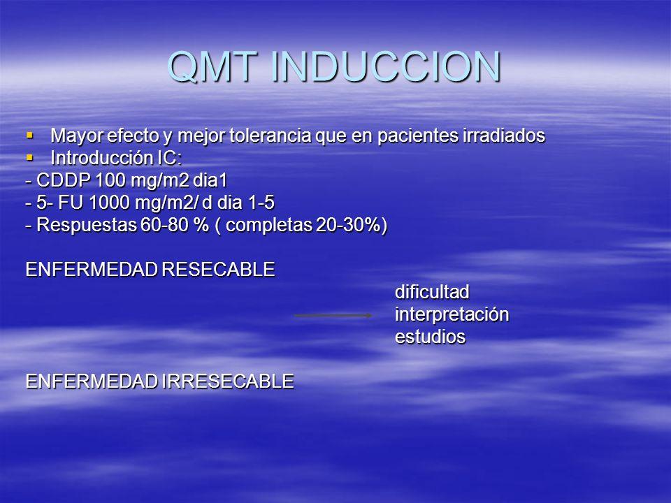 QMT INDUCCION Mayor efecto y mejor tolerancia que en pacientes irradiados Mayor efecto y mejor tolerancia que en pacientes irradiados Introducción IC: Introducción IC: - CDDP 100 mg/m2 dia1 - 5- FU 1000 mg/m2/ d dia 1-5 - Respuestas 60-80 % ( completas 20-30%) ENFERMEDAD RESECABLE dificultad dificultad interpretación interpretación estudios estudios ENFERMEDAD IRRESECABLE