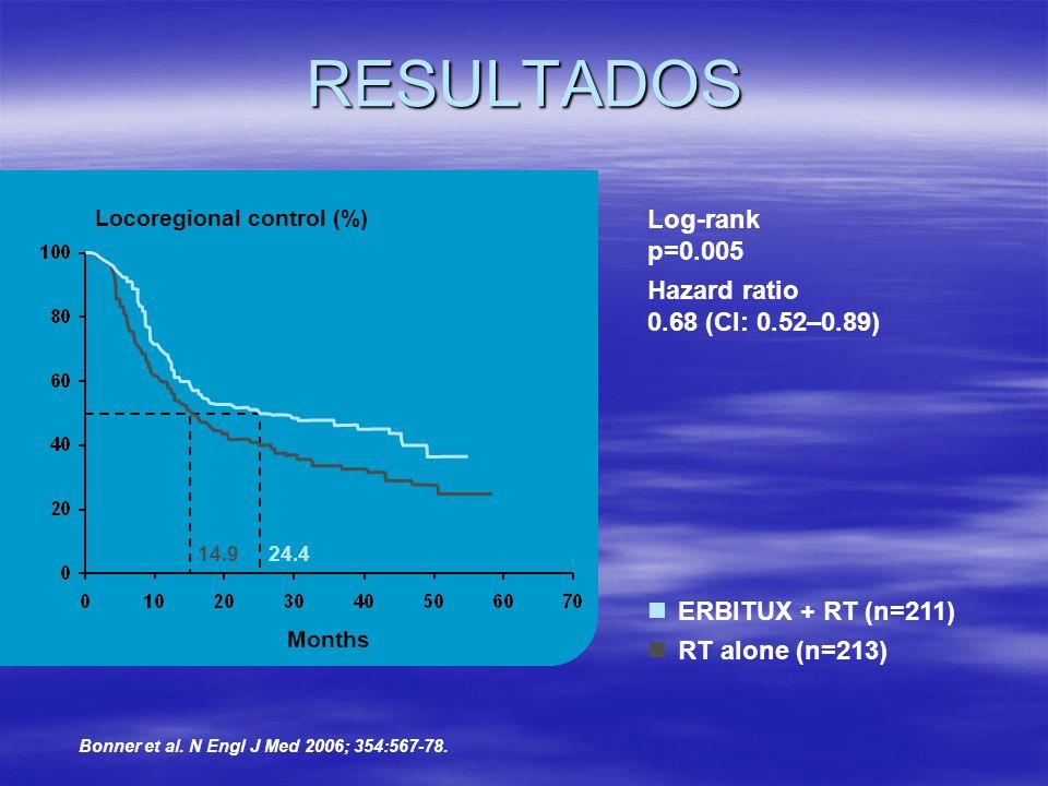 RESULTADOS Locoregional control (%) Months ERBITUX + RT (n=211) RT alone (n=213) Log-rank p=0.005 Hazard ratio 0.68 (CI: 0.52–0.89) 24.414.9