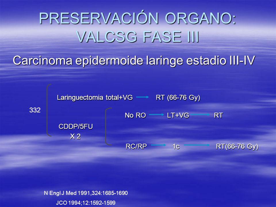PRESERVACIÓN ORGANO: VALCSG FASE III Carcinoma epidermoide laringe estadio III-IV Laringuectomia total+VG RT (66-76 Gy) Laringuectomia total+VG RT (66-76 Gy) No RO LT+VG RT No RO LT+VG RT CDDP/5FU CDDP/5FU X 2 X 2 RC/RP 1c RT(66-76 Gy) RC/RP 1c RT(66-76 Gy) 332 N Engl J Med 1991,324:1685-1690 JCO 1994;12:1592-1599
