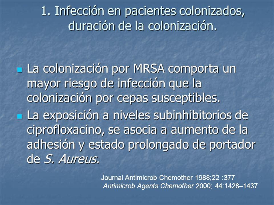 1. Infección en pacientes colonizados, duración de la colonización. La colonización por MRSA comporta un mayor riesgo de infección que la colonización