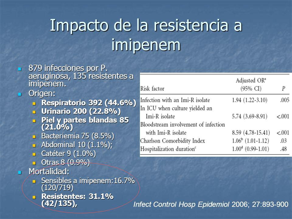 Impacto de la resistencia a imipenem 879 infecciones por P. aeruginosa, 135 resistentes a imipenem. 879 infecciones por P. aeruginosa, 135 resistentes