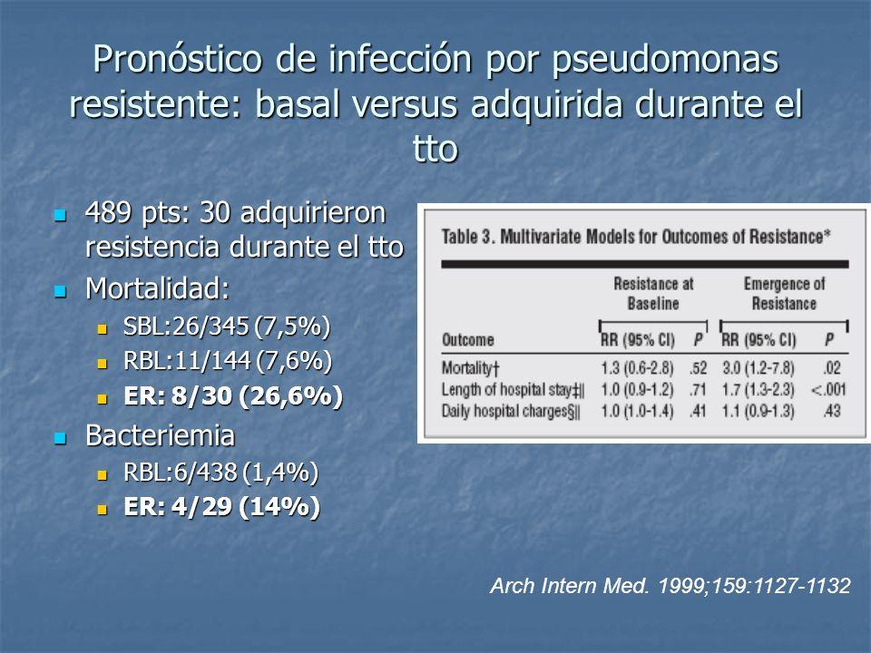Pronóstico de infección por pseudomonas resistente: basal versus adquirida durante el tto 489 pts: 30 adquirieron resistencia durante el tto 489 pts: