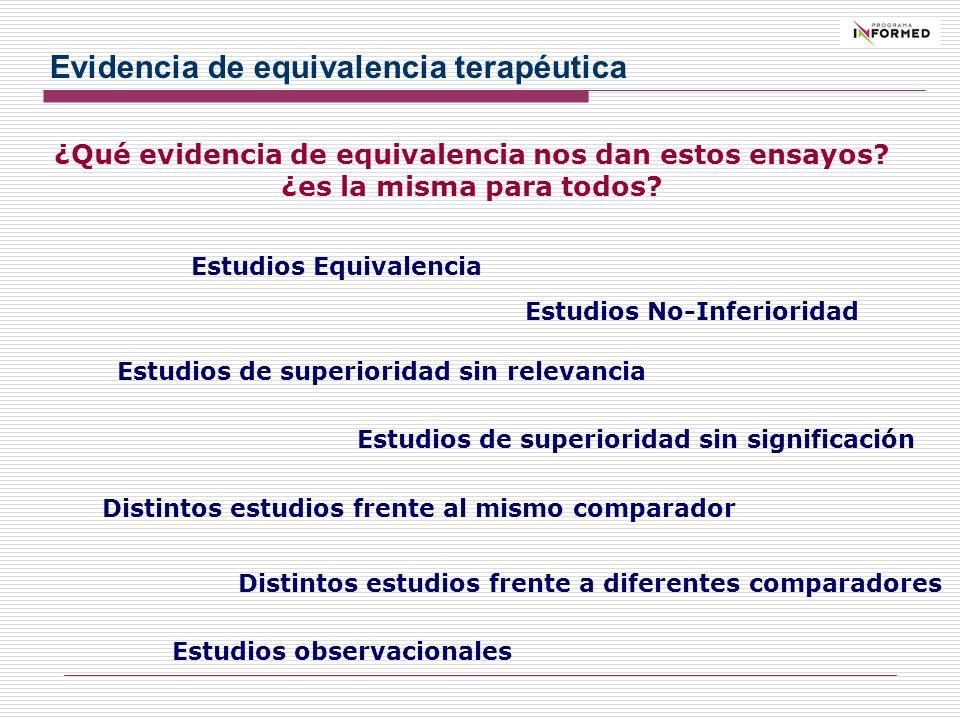 ¿Qué evidencia de equivalencia nos dan estos ensayos? ¿es la misma para todos? Estudios observacionales Estudios Equivalencia Estudios No-Inferioridad