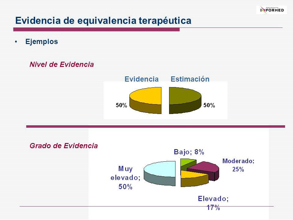 Evidencia Nivel de Evidencia Grado de Evidencia Estimación Ejemplos Evidencia de equivalencia terapéutica