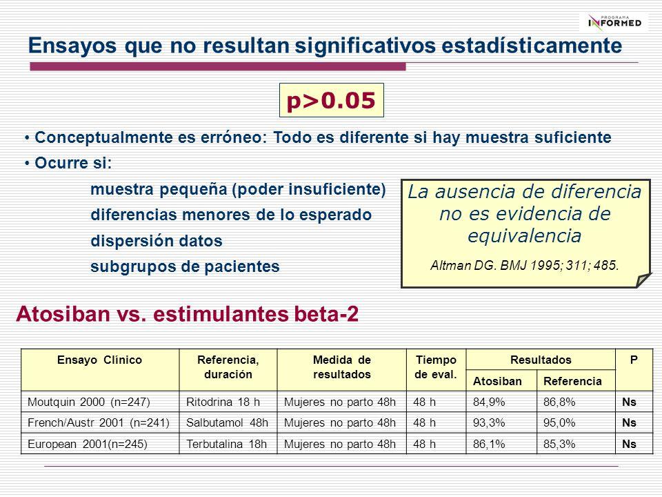Ensayos que no resultan significativos estadísticamente Conceptualmente es erróneo: Todo es diferente si hay muestra suficiente Ocurre si: muestra peq