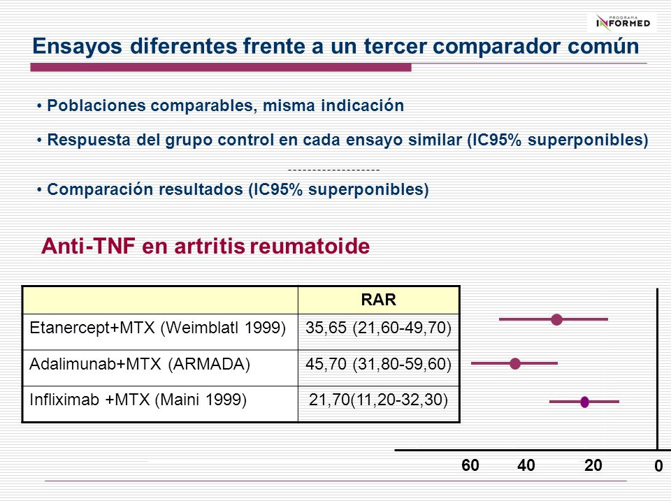 0 204060 RAR Etanercept+MTX (Weimblatl 1999)35,65 (21,60-49,70) Adalimunab+MTX (ARMADA)45,70 (31,80-59,60) Infliximab +MTX (Maini 1999)21,70(11,20-32,
