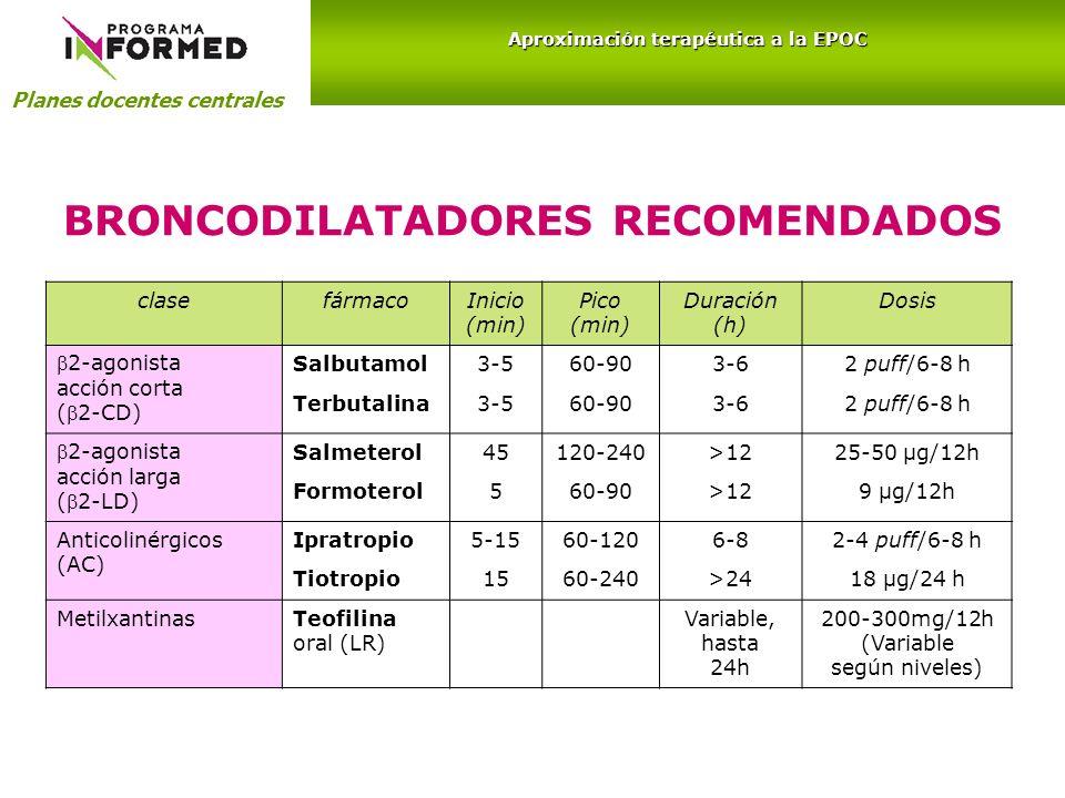 BRONCODILATADORES RECOMENDADOS clasefármacoInicio (min) Pico (min) Duración (h) Dosis 2-agonista acción corta (2-CD) Salbutamol3-560-903-62 puff/6-8 h