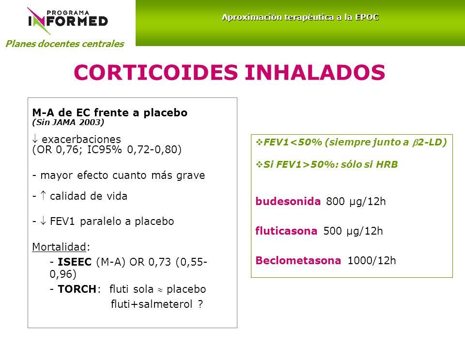 CORTICOIDES INHALADOS M-A de EC frente a placebo (Sin JAMA 2003) exacerbaciones (OR 0,76; IC95% 0,72-0,80) - mayor efecto cuanto más grave - calidad d