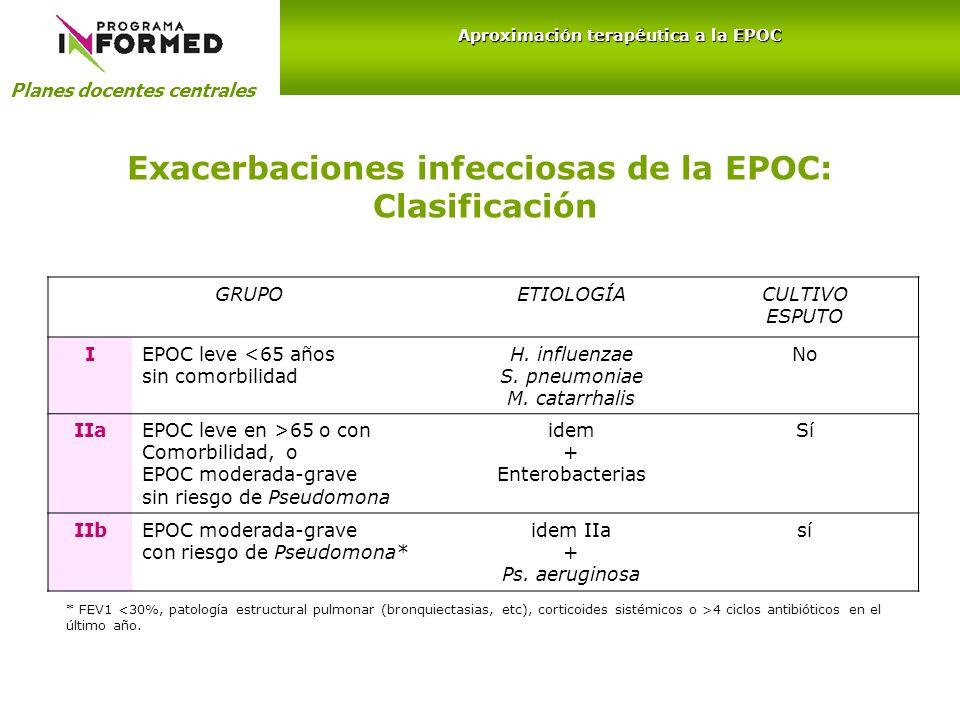 Exacerbaciones infecciosas de la EPOC: Clasificación GRUPOETIOLOGÍACULTIVO ESPUTO IEPOC leve <65 años sin comorbilidad H. influenzae S. pneumoniae M.