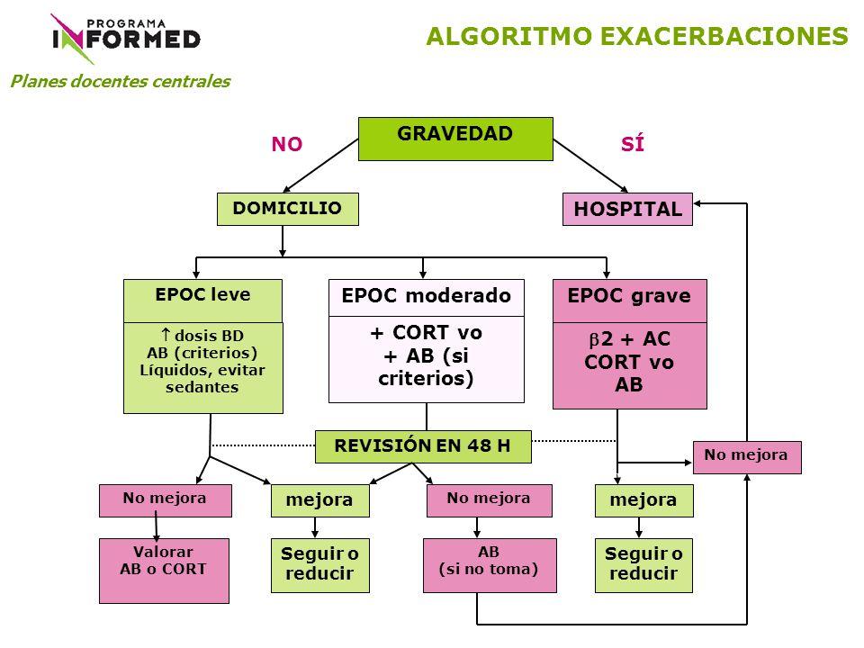 GRAVEDAD DOMICILIO HOSPITAL NOSÍ EPOC leve EPOC moderadoEPOC grave dosis BD AB (criterios) Líquidos, evitar sedantes + CORT vo + AB (si criterios) 2 +