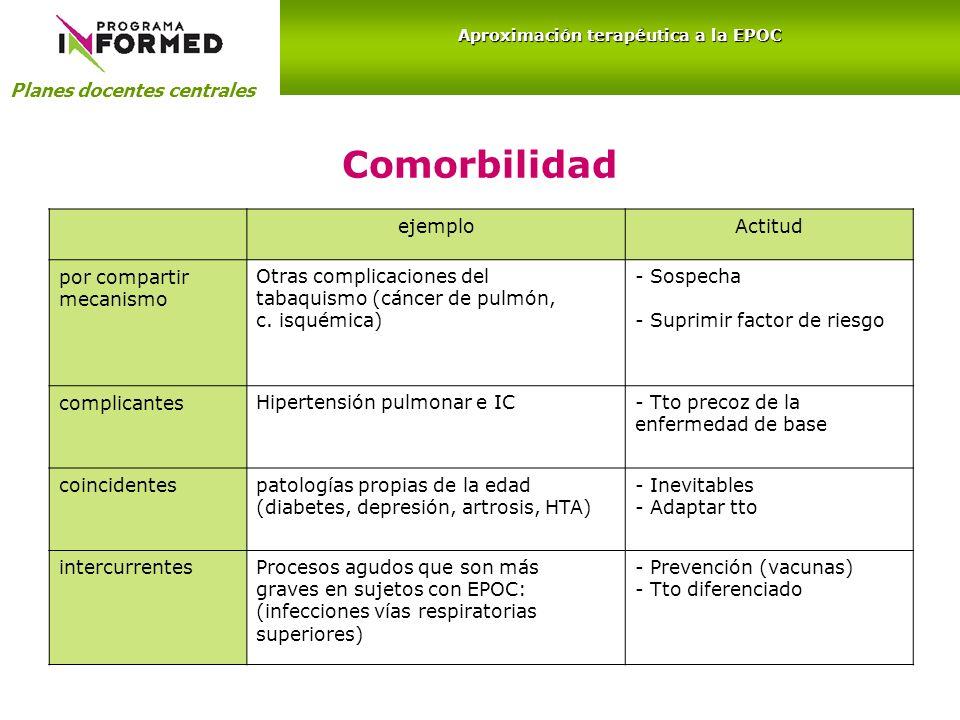 Comorbilidad ejemploActitud por compartir mecanismo Otras complicaciones del tabaquismo (cáncer de pulmón, c. isquémica) - Sospecha - Suprimir factor