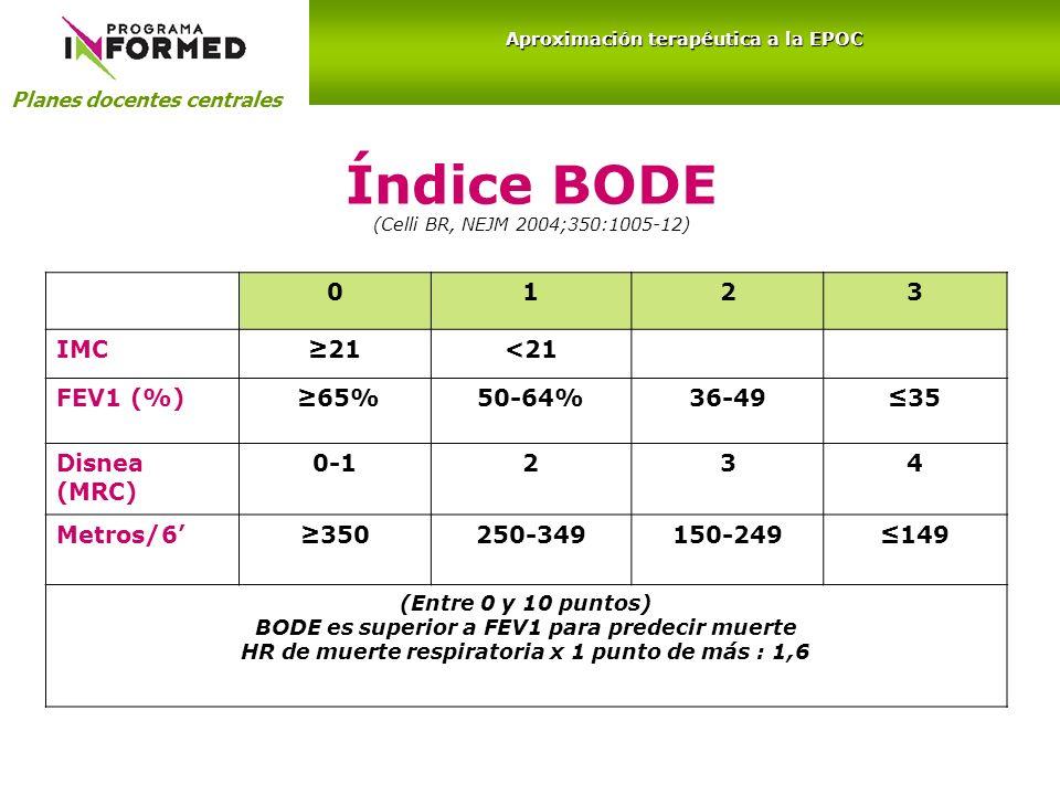 Índice BODE (Celli BR, NEJM 2004;350:1005-12) 0123 IMC21<21 FEV1 (%) 65%50-64%36-4935 Disnea (MRC) 0-1234 Metros/6350250-349150-249149 (Entre 0 y 10 p