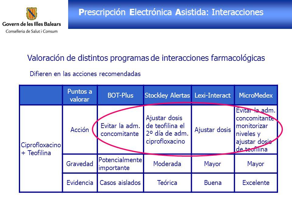 Receta Electrónica: PEA Prescripción Electrónica Asistida: Interacciones Valoración de distintos programas de interacciones farmacológicas Difieren en