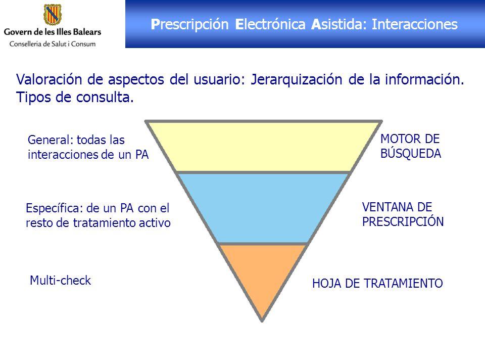 Prescripción Electrónica Asistida: Interacciones Valoración de aspectos del usuario: Jerarquización de la información. Tipos de consulta. General: tod