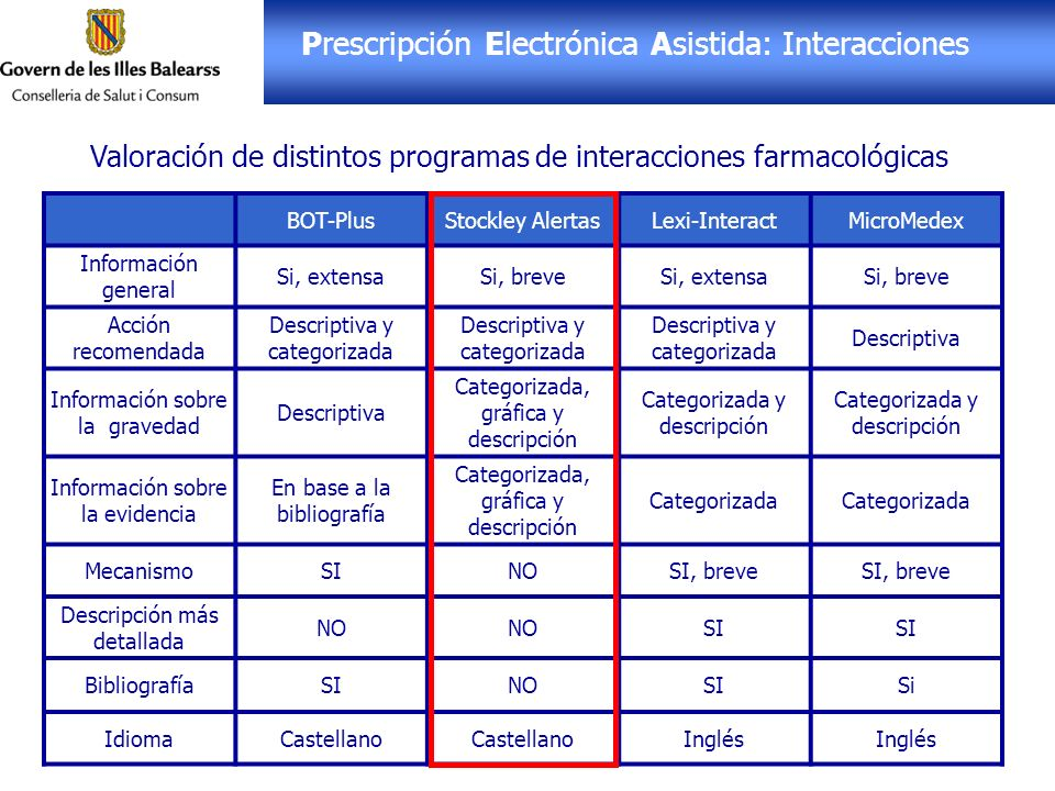Prescripción Electrónica Asistida: Interacciones BOT-PlusStockley AlertasLexi-InteractMicroMedex Información general Si, extensaSi, breveSi, extensaSi