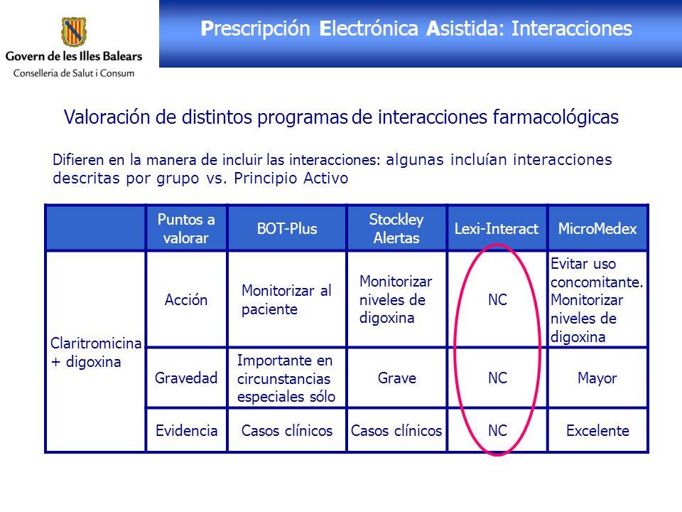 Receta Electrónica: PEA Prescripción Electrónica Asistida: Interacciones Valoración de distintos programas de interacciones farmacológicas Puntos a va