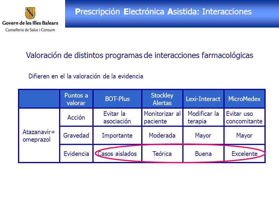 Receta Electrónica: PEA Prescripción Electrónica Asistida: Interacciones Valoración de distintos programas de interacciones farmacológicas Difieren en el la valoración de la gravedad Puntos a valorar BOT-PlusStockley AlertasLexi-InteractMicroMedex Itraconazol+ omeprazol AcciónMonitorizar Ajustar dosis, modificar el tto (fluconazol).