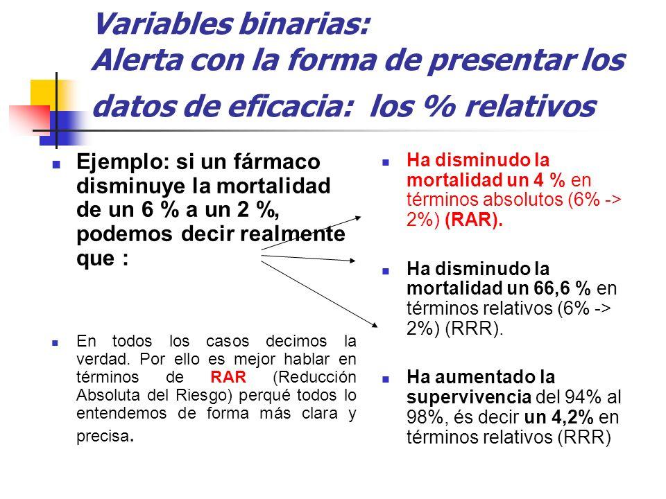 Variables binarias: Alerta con la forma de presentar los datos de eficacia: los % relativos Ejemplo: si un fármaco disminuye la mortalidad de un 6 % a