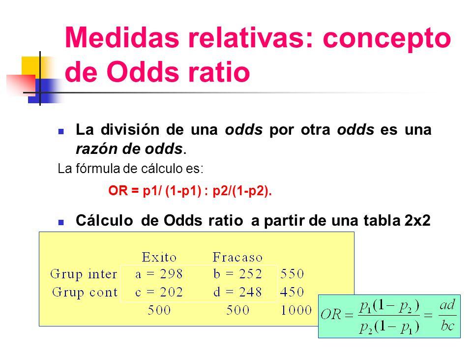 Medidas relativas: concepto de Odds ratio La división de una odds por otra odds es una razón de odds. La fórmula de cálculo es: OR = p1/ (1-p1) : p2/(