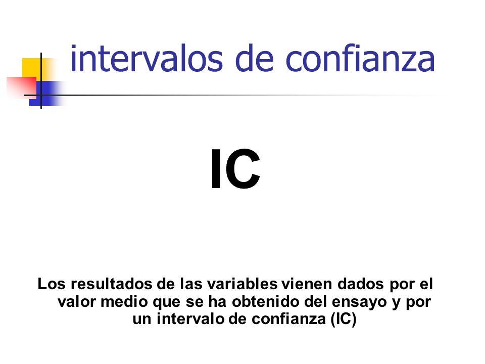 IC Los resultados de las variables vienen dados por el valor medio que se ha obtenido del ensayo y por un intervalo de confianza (IC) intervalos de confianza