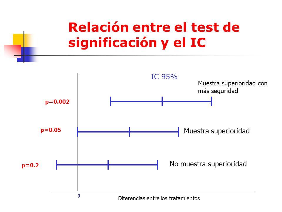 Relación entre el test de significación y el IC 0 IC 95% p=0.002 p=0.05 p=0.2 Muestra superioridad Muestra superioridad con más seguridad No muestra superioridad Diferencias entre los tratamientos