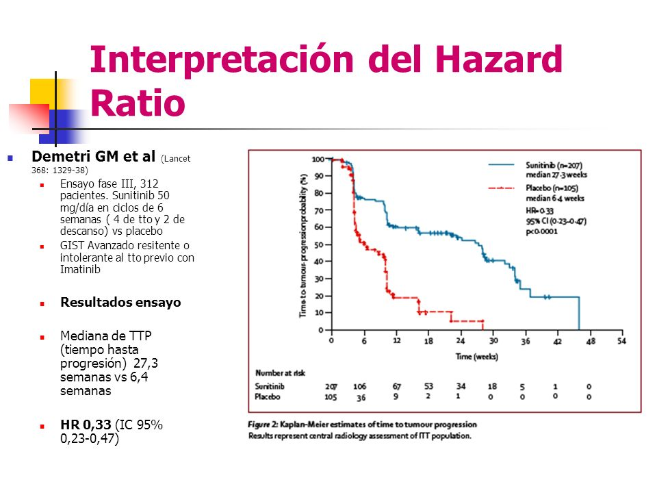 Interpretación del Hazard Ratio Demetri GM et al (Lancet 368: 1329-38) Ensayo fase III, 312 pacientes. Sunitinib 50 mg/día en ciclos de 6 semanas ( 4