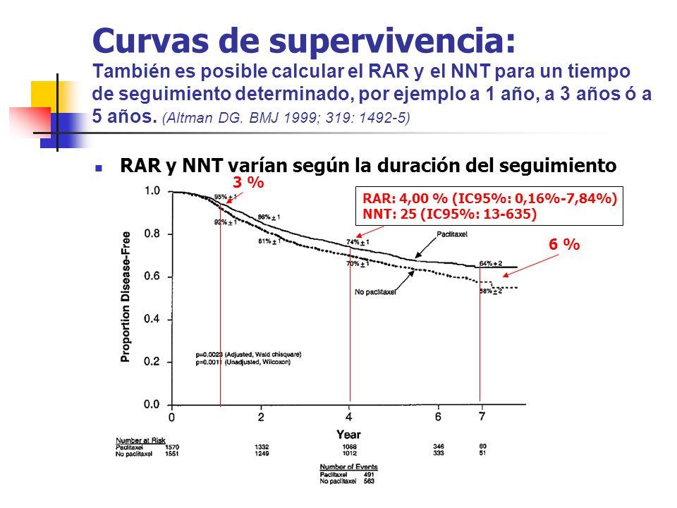 Curvas de supervivencia: También es posible calcular el RAR y el NNT para un tiempo de seguimiento determinado, por ejemplo a 1 año, a 3 años ó a 5 añ