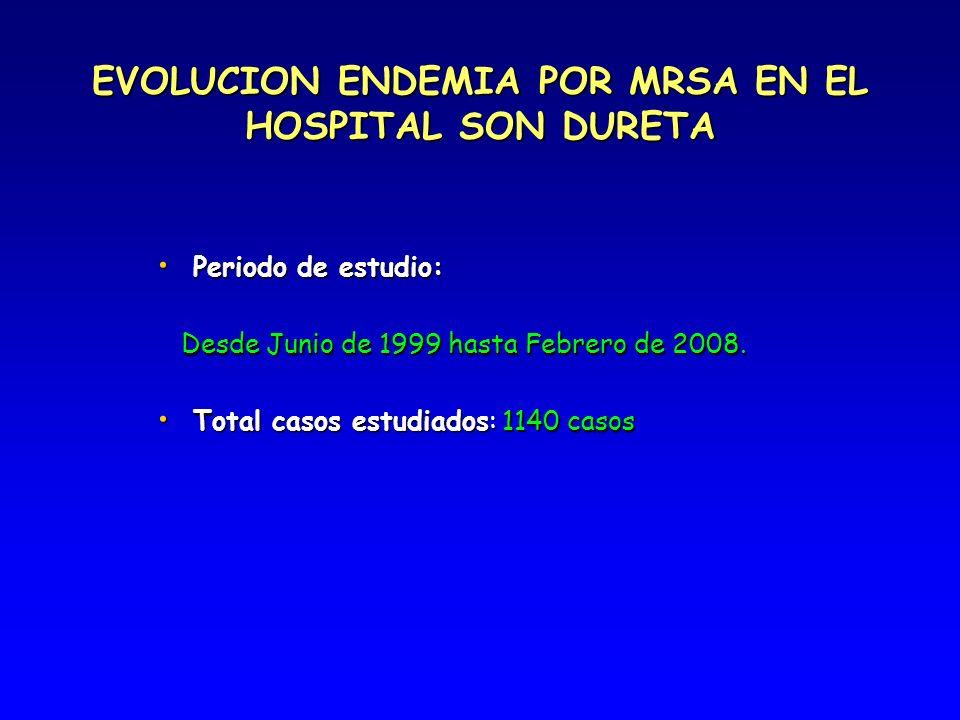 EVOLUCION ENDEMIA POR MRSA EN EL HOSPITAL SON DURETA Periodo de estudio: Periodo de estudio: Desde Junio de 1999 hasta Febrero de 2008. Desde Junio de