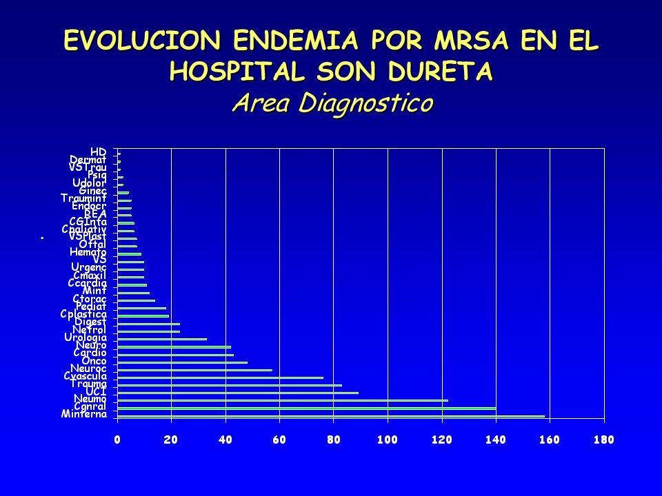 EVOLUCION ENDEMIA POR MRSA EN EL HOSPITAL SON DURETA Area Diagnostico.