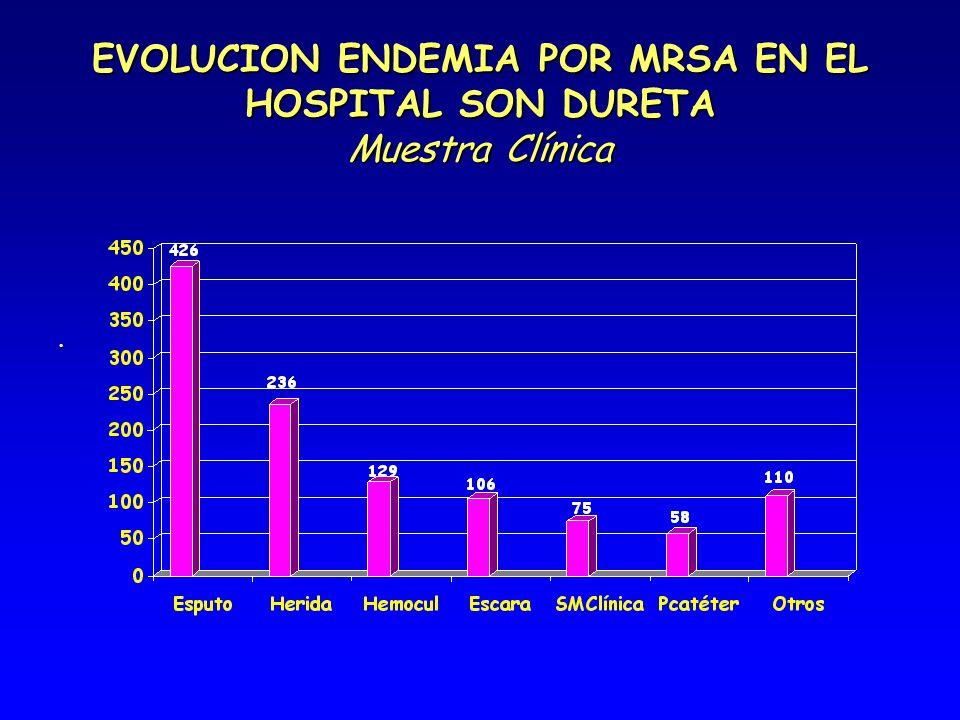 EVOLUCION ENDEMIA POR MRSA EN EL HOSPITAL SON DURETA Muestra Clínica.