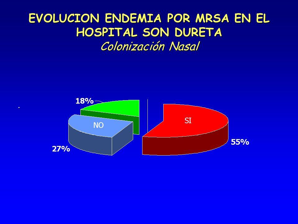 EVOLUCION ENDEMIA POR MRSA EN EL HOSPITAL SON DURETA Colonización Nasal. NO SI