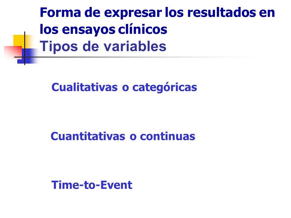 Tipos de variables: Ejemplos Cualitativas: Binarias o dicotómicas Ejemplos: % de pacientes con respuesta total o parcial, % de curaciones.
