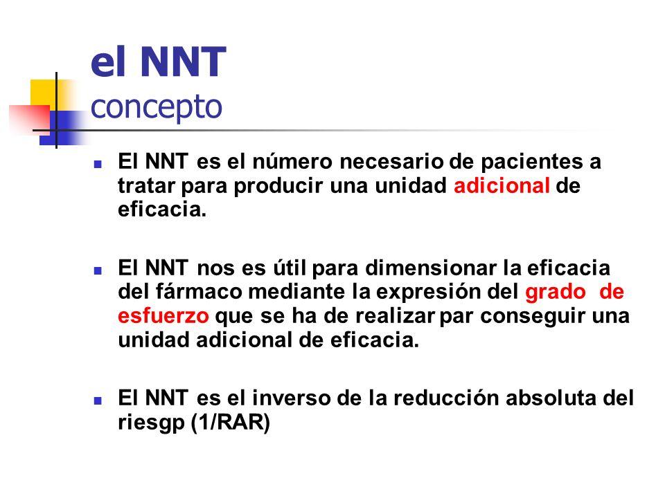 Número necesario para dañar ó lesionar (NND, NNH) Se utiliza para medir efectos adversos de la intervención nº de pacientes tratados para producir un efecto adverso adicional Intervalo de confianza 1 NND = ----------------------------------------------------------------------------------- x100 (Riesgo en la población tratada) - (riesgo en la población no tratada) Aumento absoluto del riesgo (AAR)