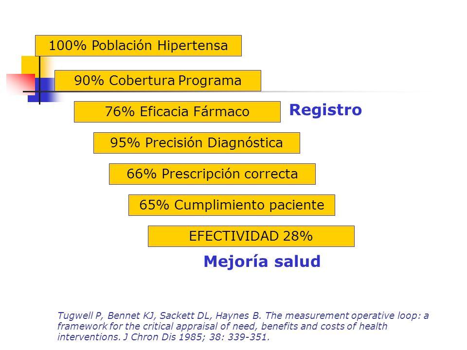 Calidad de un ensayo clínico 1.1.Validez Interna 2.