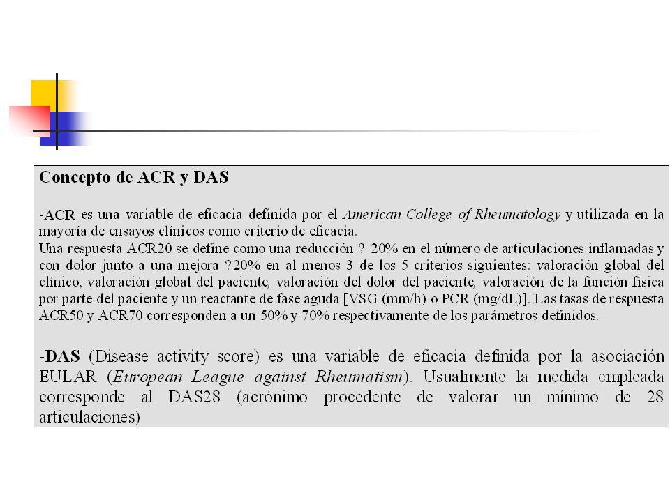 B- Ensayos clínicos que comparan cada uno de los medicamentos con un tercer elemento comparativo común: IC95% Ejemplo Anti-TNF en artitis reumatoide: 4 ensayos independientes de Etanercept, Adalimumab e Infliximab vs Placebo+MTX ¿Se solapan.