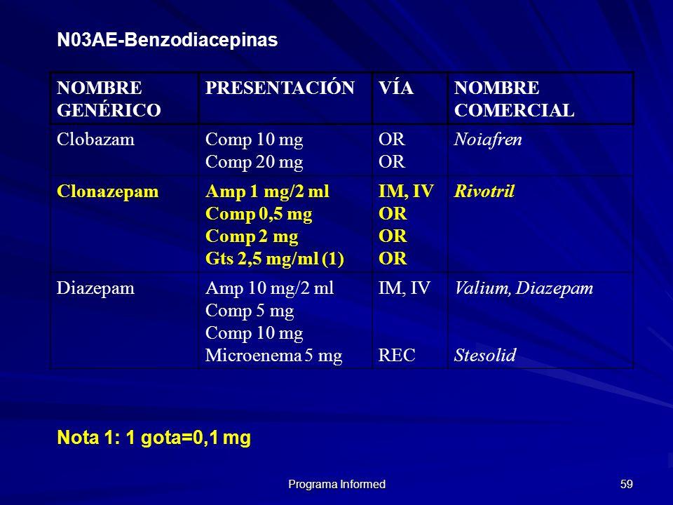 Programa Informed 59 N03AE-Benzodiacepinas NOMBRE GENÉRICO PRESENTACIÓNVÍANOMBRE COMERCIAL ClobazamComp 10 mg Comp 20 mg OR Noiafren ClonazepamAmp 1 m